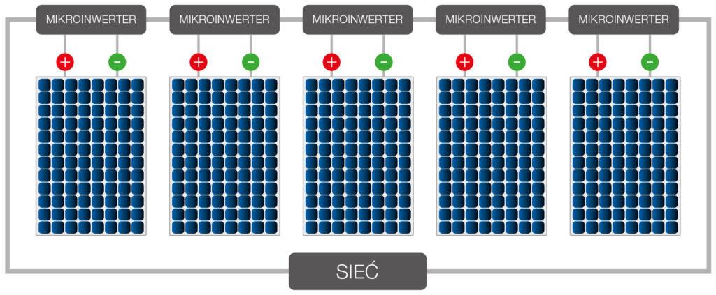 mikroinwerter schemat